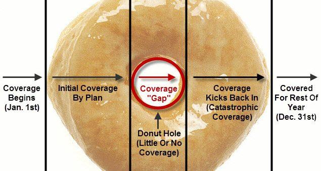 2017 donut hole